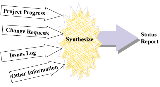 6.2synthesize
